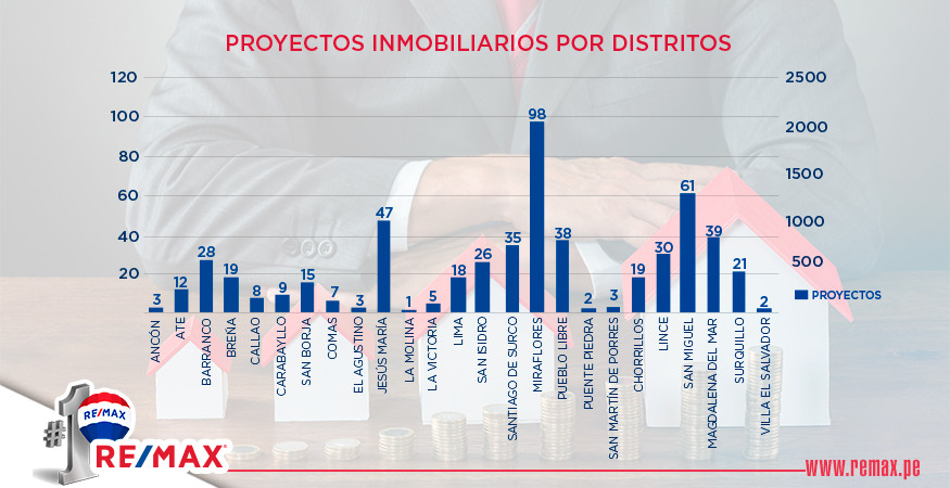 proyectos inmobiliarios por distritos